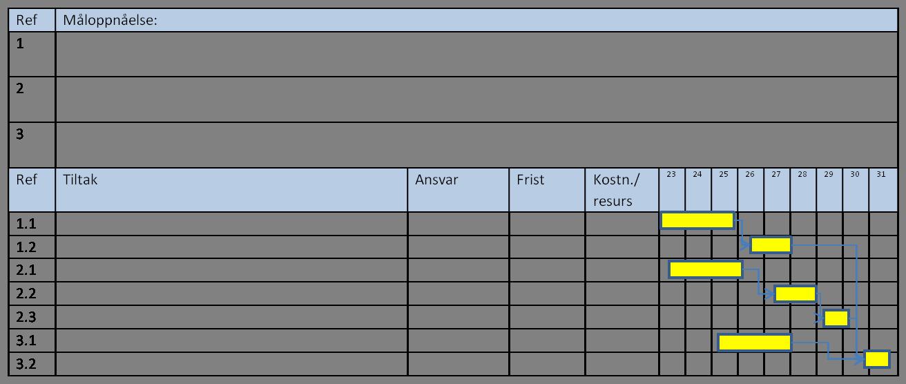 Styringsverkty her m mlene presenteres for seg og tiltakslisten med gantt diagrammet for seg igjen er dette kun et forenklet eksempel p hvordan det kan gjres ccuart Images