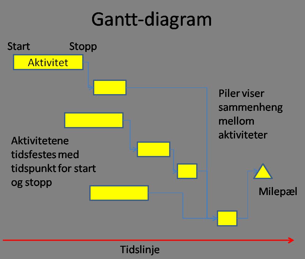 Styringsverkty for eksempel lfte venstre bein sette det ned p neste trinn vektforskyvning lfte opp kroppen med venstre bein sette hyre bein ved siden av det ccuart Images